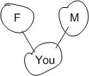 This is your basic family tree.